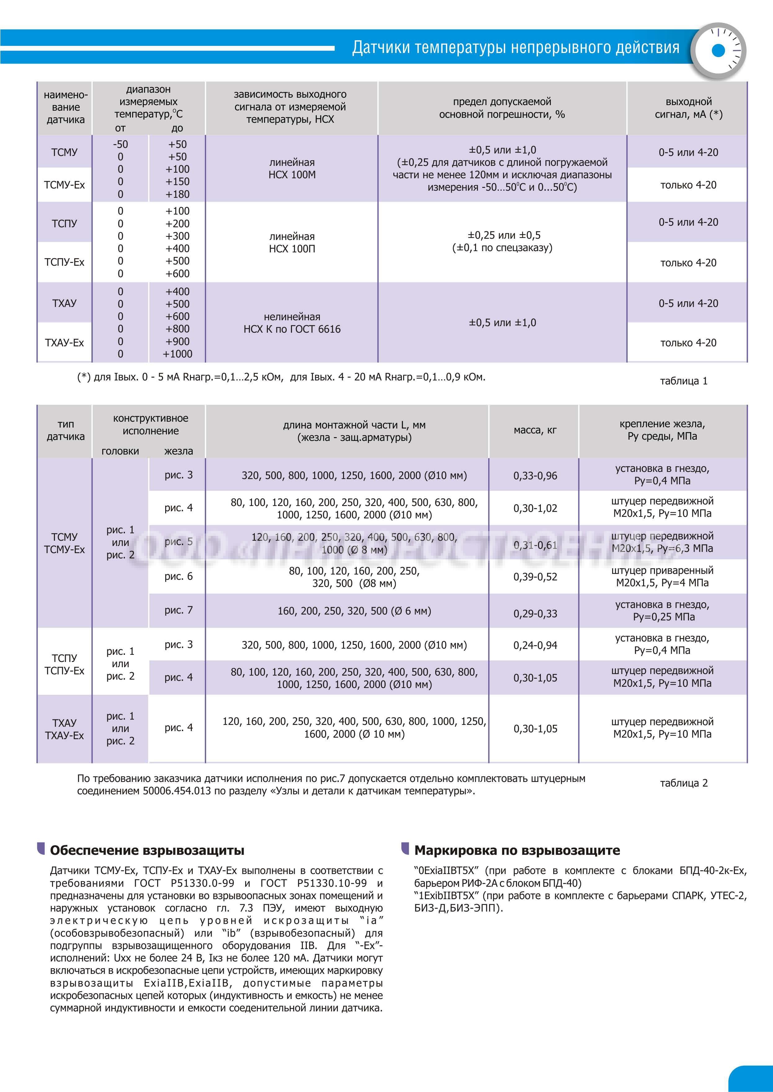 tsmu-2